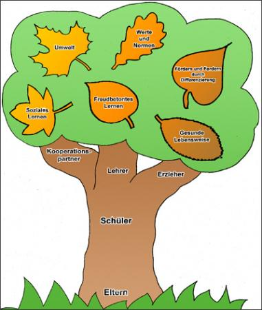 Konzeptbaum