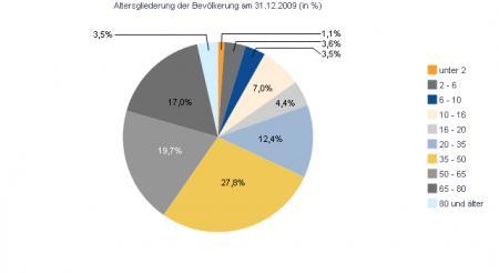 bevölkerung2009.png
