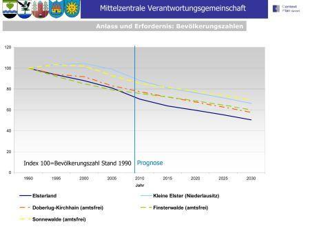 Quantitativer demografischer Wandel
