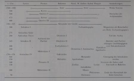 Herrschaftsgeb der griech Könige Baktrien Indien