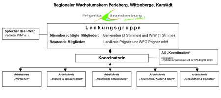 Organigramm Grafik