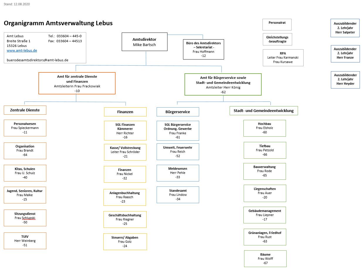 Organigramm Amtsverwaltung Lebus