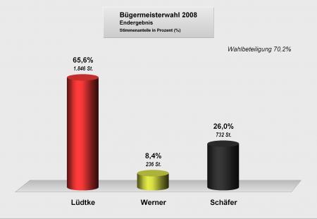 Bürgermeisterwahlen2008