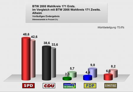 Bundestagswahlen2005