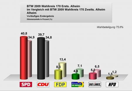 Bundestagswahlen2009