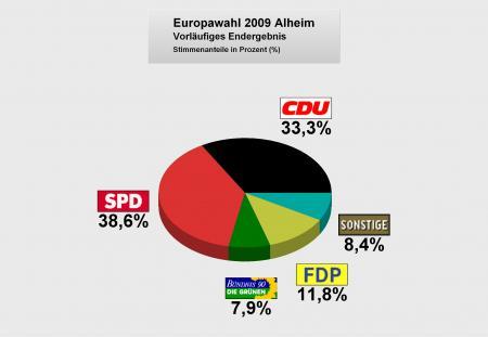 Euro-Wahl2009