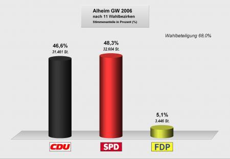 Gemeindewahlen2006