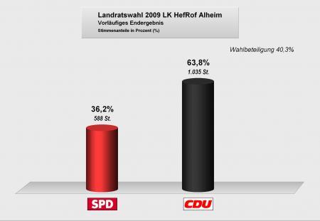 Landratswahlen2009