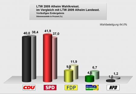 Landtagswahlen2009